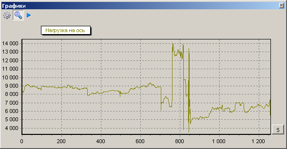 График нагрузки на ось автомобиля МАН TGA 18.463 (2002 г.) за 1300 километров пробега