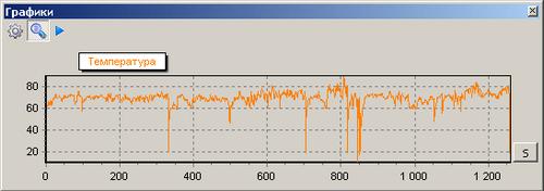 График температуры автомобиля МАН TGA 18.463 (2002 г.) за 1300 километров пробега