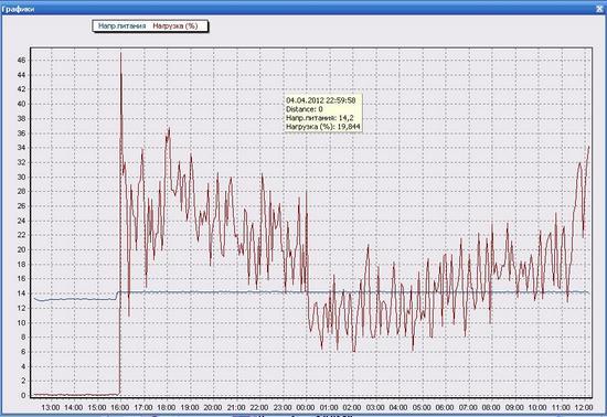 Дизель-генератор AIRMAN SDG 25 - график нагрузки, %