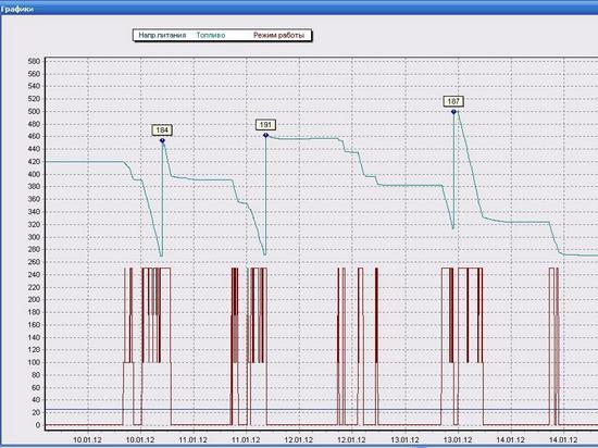 Пресс-ножницы Метсо - график топлива